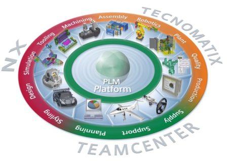 CAD/CAM/CAE/PLM